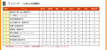 T12月26日付け順位表.png